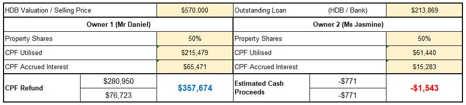 Case Study 2 - CPF Accrued Interest Negative Sales