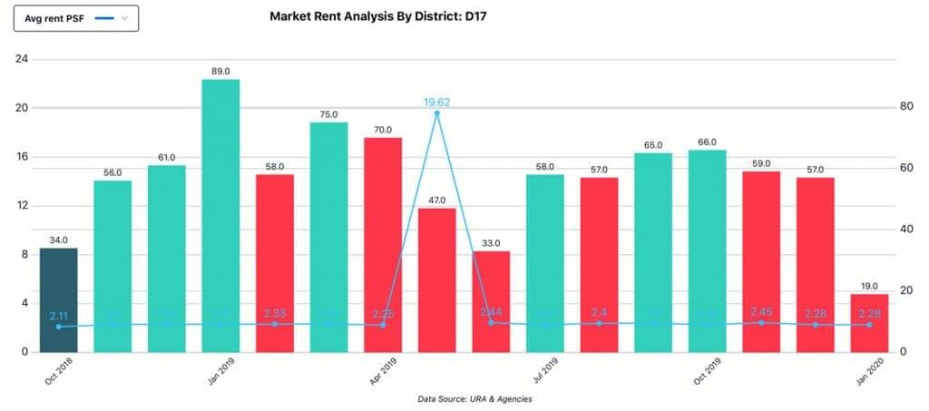 Market Analysis, District - D17, Rent