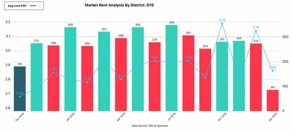 Market Analysis, District - D19, Rent
