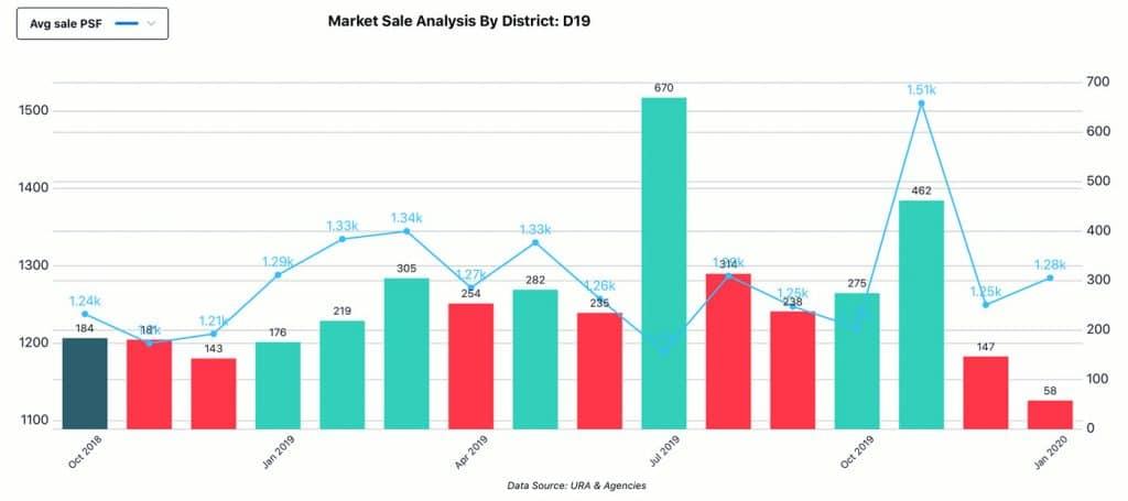 Market Analysis, District - D19, Sale
