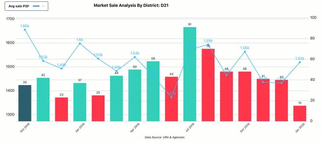Market Analysis, District - D21, Sale