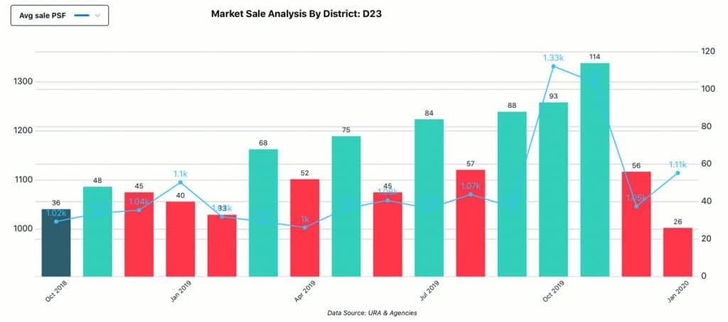 Market Analysis, District - D23, Sale