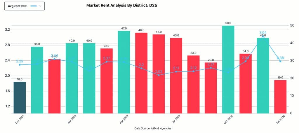 Market Analysis, District - D25, Rent