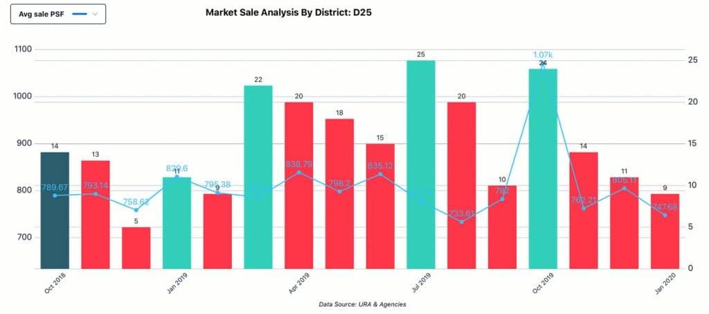 Market Analysis, District - D25, Sale