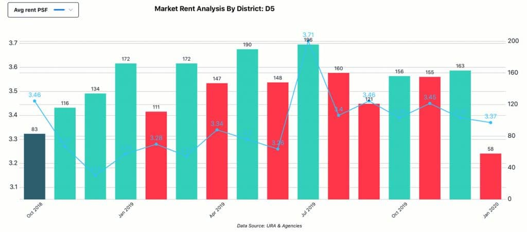 Market Analysis, District - D5, Rent