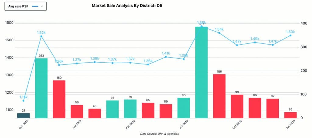 Market Analysis, District - D5, Sale