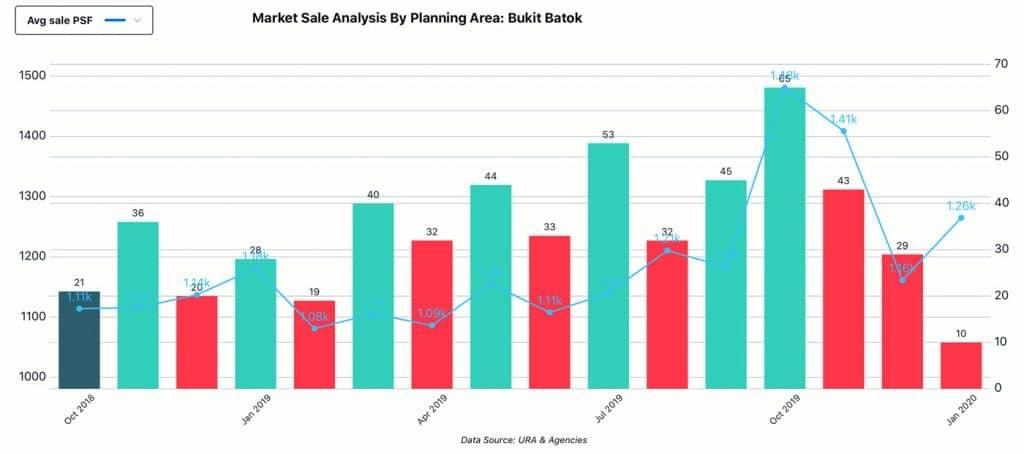 Market Analysis, Planning Area - Bukit Batok, Sale