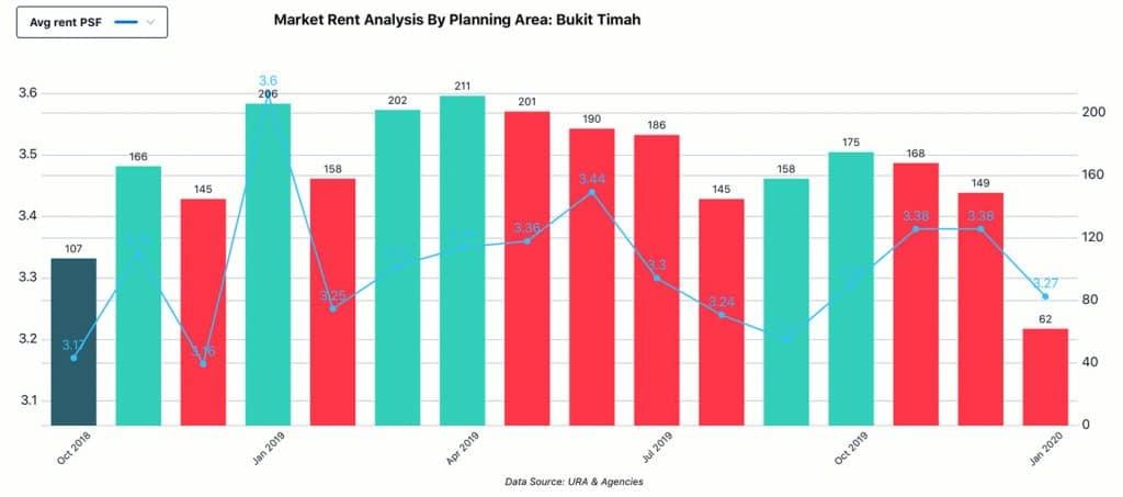Market Analysis, Planning Area - Bukit Timah, Rent
