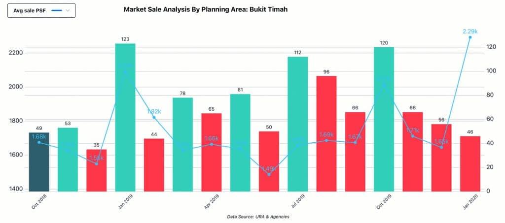 Market Analysis, Planning Area - Bukit Timah, Sale