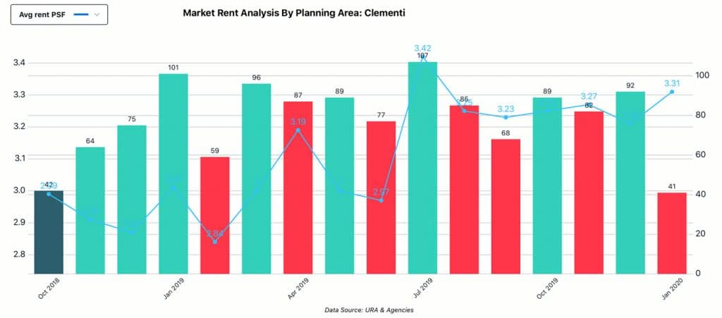Market Analysis, Planning Area - Clementi, Rent
