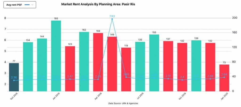 Market Analysis, Planning Area - Pasir Ris, Rent