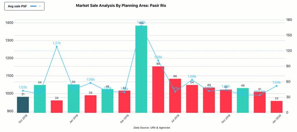 Market Analysis, Planning Area - Pasir Ris, Sale
