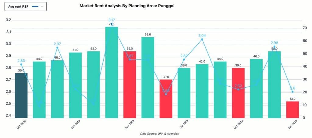 Market Analysis, Planning Area - Punggol, Rent