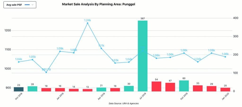 Market Analysis, Planning Area - Punggol, Sale