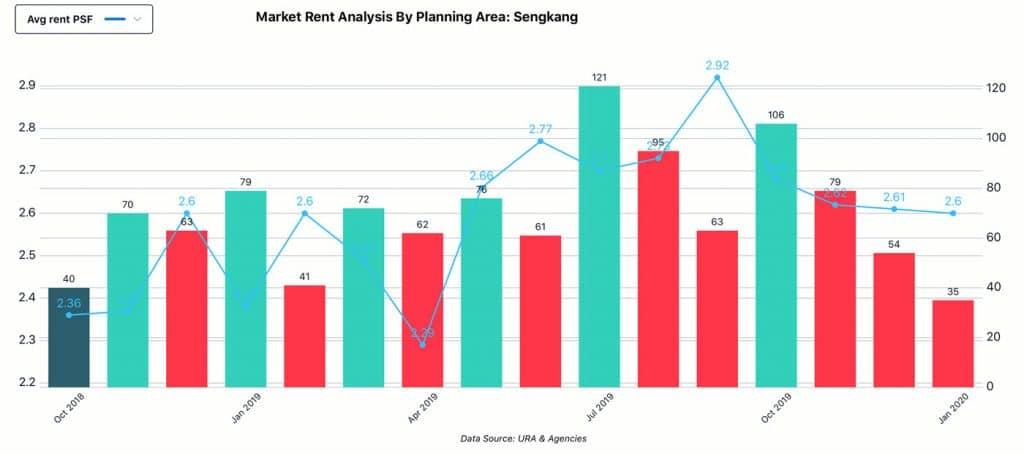 Market Analysis, Planning Area - Sengkang, Rent