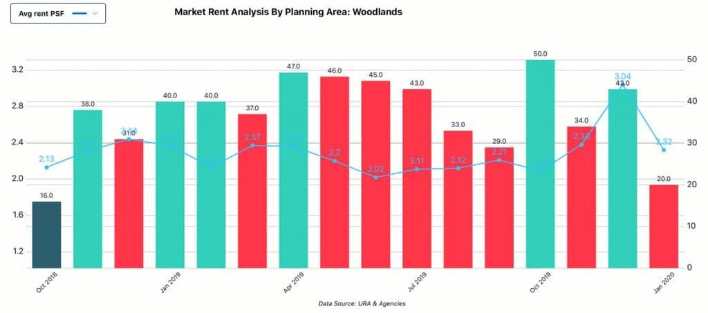 Market Analysis, Planning Area - Woodlands, Rent