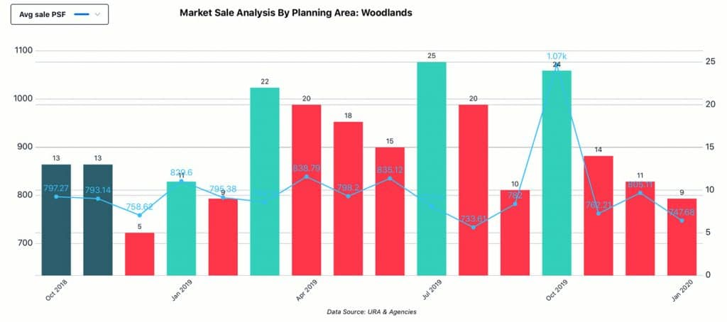 Market Analysis, Planning Area - Woodlands, Sale