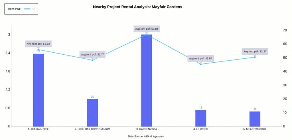 Nearby Project Analysis - Mayfair Gardens, Rental