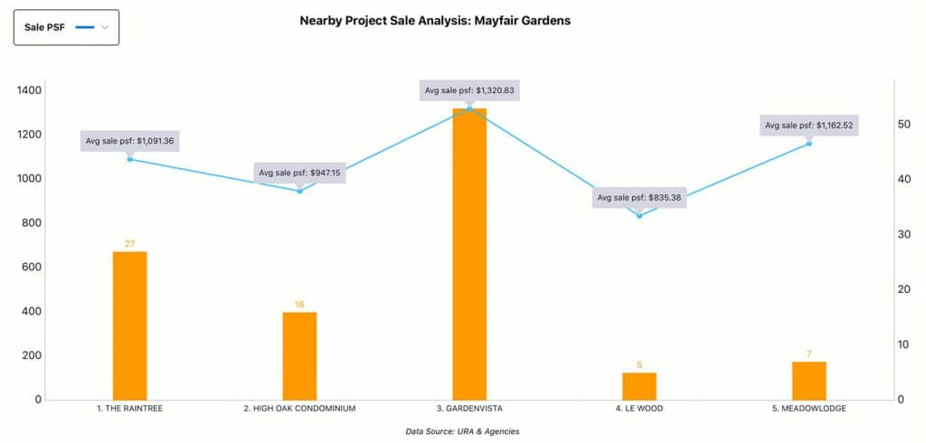 Nearby Project Analysis - Mayfair Gardens, Sale
